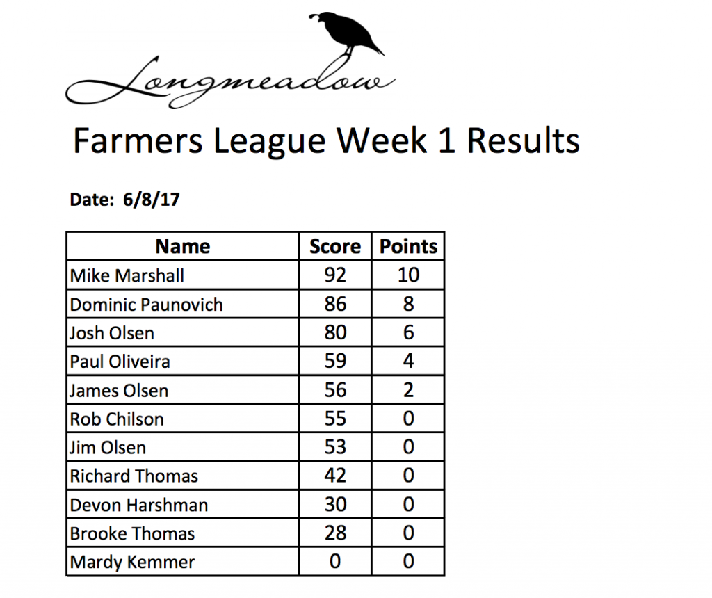 Week 1 Shoot Results for the Longmeadow Farmers League