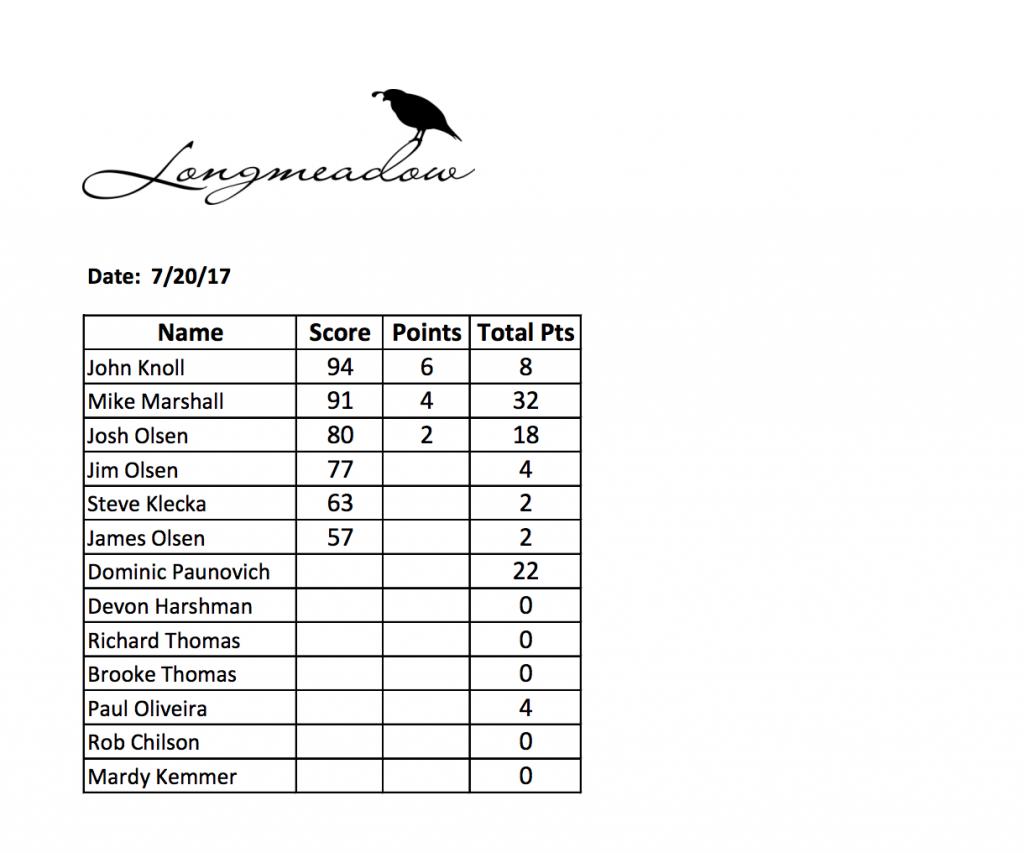 Farmers League Week 4 Shoot results table