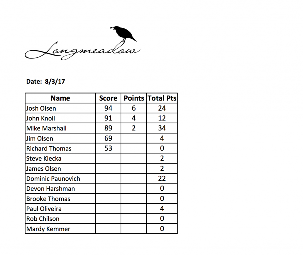 Longmeadow Farmers League Week 5 Shoot Results