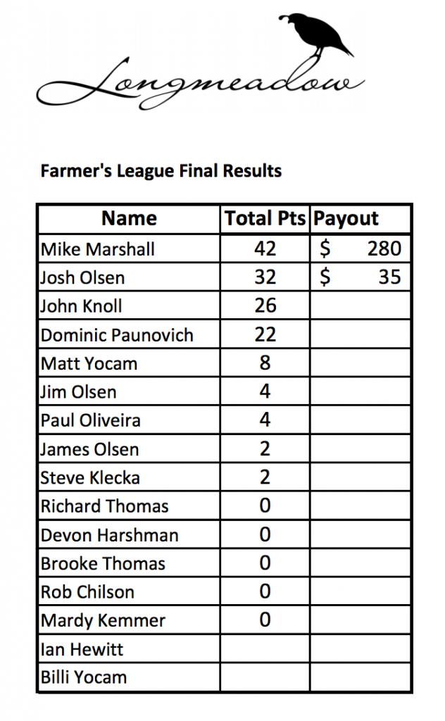 The final results for the Summer Farmers League for sporting clays at Longmeadow Game Resort, Clays Club, and Event Center