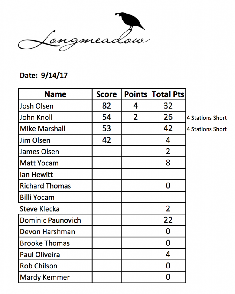 The final payouts for the Summer Farmers League for sporting clays at Longmeadow Game Resort, Clays Club, and Event Center