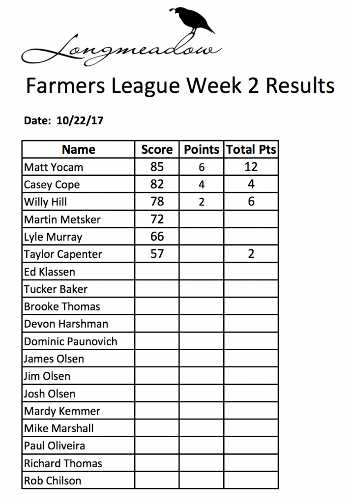 Results for the Winter Farmer's League at Longmeadow Clays Club
