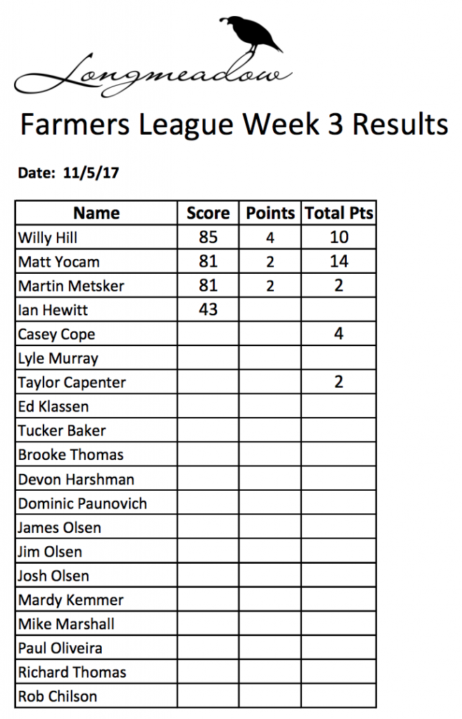 Shoot results for Longmeadow Winter Farmers League Week 3