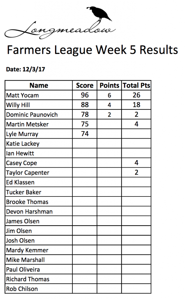 Shoot results for the Winter Farmers League week 5 - Longmeadow