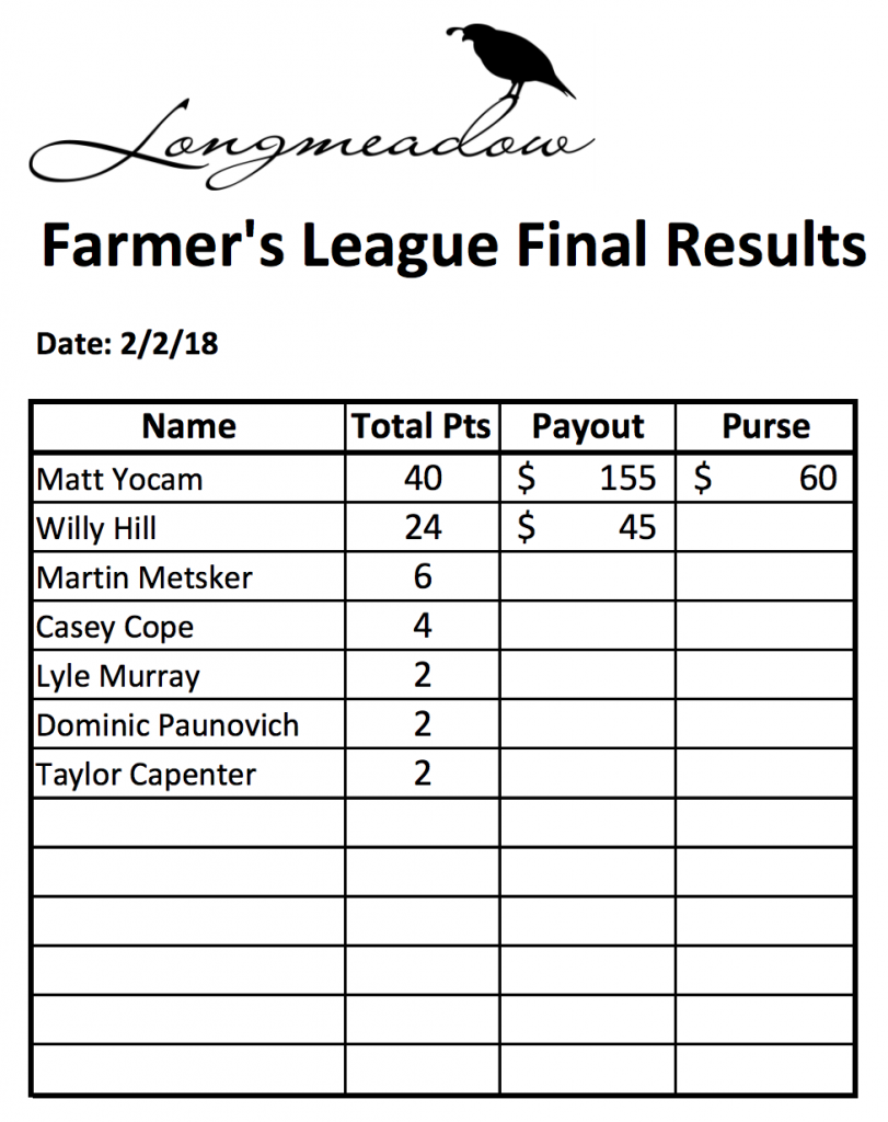 Farmers League Winter Season Final Results