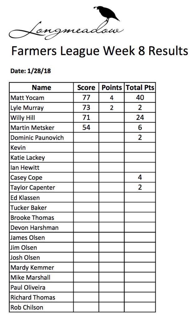 Winter Farmers League Week 8 Results